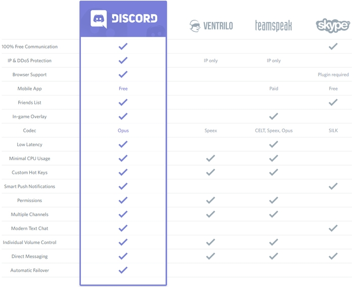 Discord Features